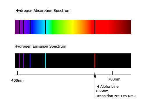 hydrogen absortion and emission spectra showing the Hydrogen α