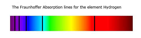 hydrogen absortion spectrum showing the Fraunhoffer lines